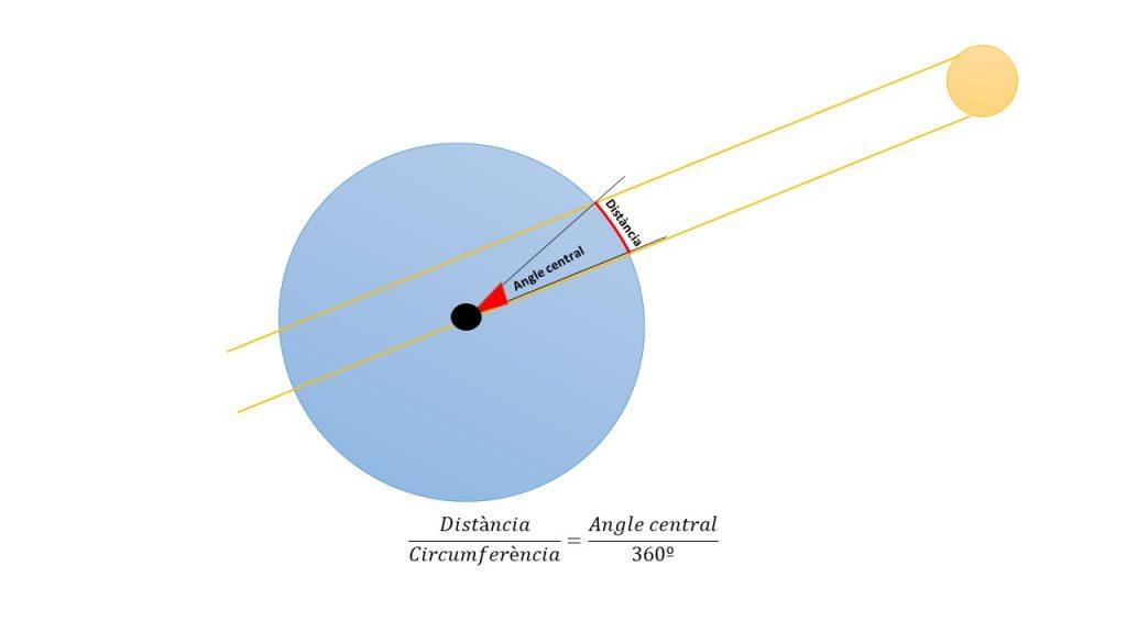 Càlcul de la circumferència de la Terra