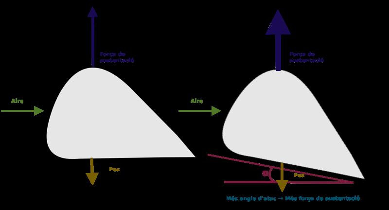 Angle d'atac